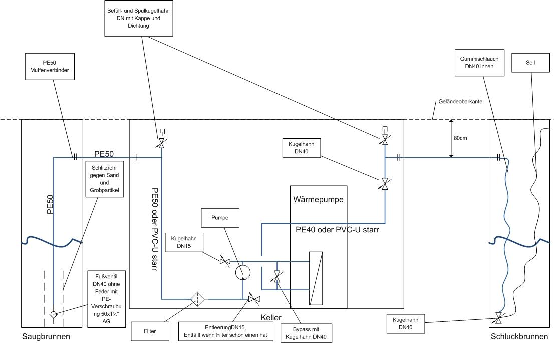 auslegung brunnenpumpe haustechnikdialog. Black Bedroom Furniture Sets. Home Design Ideas